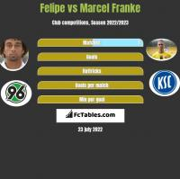 Felipe vs Marcel Franke h2h player stats
