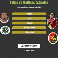 Felipe vs Matthias Ostrzolek h2h player stats