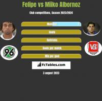 Felipe vs Miiko Albornoz h2h player stats
