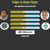 Felipe vs Amos Pieper h2h player stats