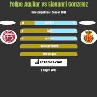 Felipe Aguilar vs Giavanni Gonzalez h2h player stats