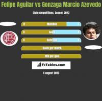 Felipe Aguilar vs Gonzaga Marcio Azevedo h2h player stats