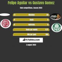 Felipe Aguilar vs Gustavo Gomez h2h player stats