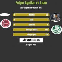 Felipe Aguilar vs Luan h2h player stats