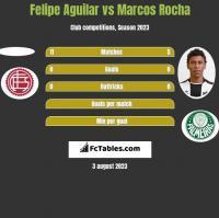 Felipe Aguilar vs Marcos Rocha h2h player stats