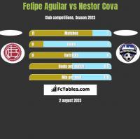Felipe Aguilar vs Nestor Cova h2h player stats