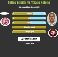 Felipe Aguilar vs Thiago Heleno h2h player stats