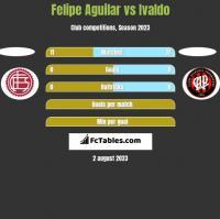 Felipe Aguilar vs Ivaldo h2h player stats