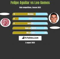 Felipe Aguilar vs Leo Gomes h2h player stats