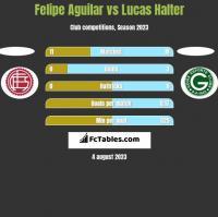 Felipe Aguilar vs Lucas Halter h2h player stats
