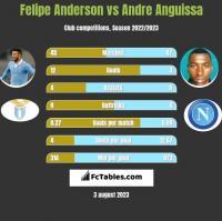 Felipe Anderson vs Andre Anguissa h2h player stats