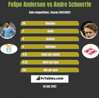 Felipe Anderson vs Andre Schuerrle h2h player stats