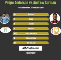 Felipe Anderson vs Andrew Surman h2h player stats
