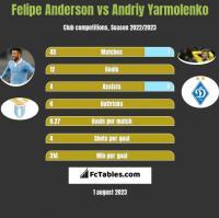 Felipe Anderson vs Andriy Yarmolenko h2h player stats