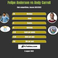 Felipe Anderson vs Andy Carroll h2h player stats