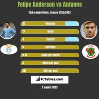 Felipe Anderson vs Antunes h2h player stats