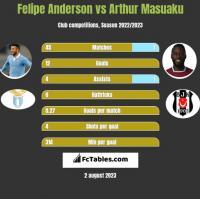 Felipe Anderson vs Arthur Masuaku h2h player stats