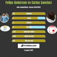 Felipe Anderson vs Carlos Sanchez h2h player stats