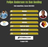 Felipe Anderson vs Dan Gosling h2h player stats