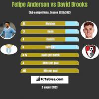 Felipe Anderson vs David Brooks h2h player stats