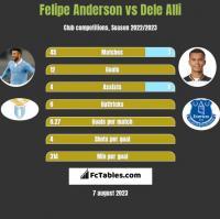 Felipe Anderson vs Dele Alli h2h player stats