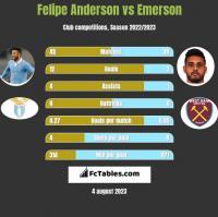 Felipe Anderson vs Emerson h2h player stats