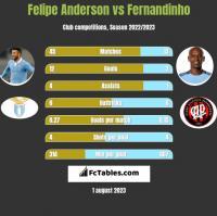 Felipe Anderson vs Fernandinho h2h player stats