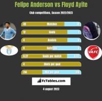 Felipe Anderson vs Floyd Ayite h2h player stats