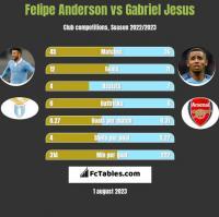 Felipe Anderson vs Gabriel Jesus h2h player stats