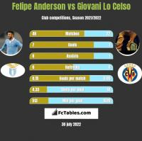 Felipe Anderson vs Giovani Lo Celso h2h player stats