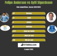 Felipe Anderson vs Gylfi Sigurdsson h2h player stats