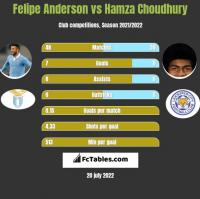 Felipe Anderson vs Hamza Choudhury h2h player stats