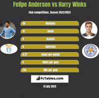 Felipe Anderson vs Harry Winks h2h player stats