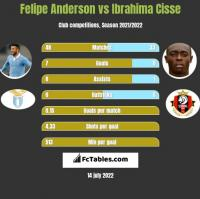 Felipe Anderson vs Ibrahima Cisse h2h player stats