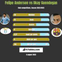 Felipe Anderson vs Ilkay Guendogan h2h player stats