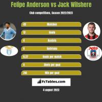 Felipe Anderson vs Jack Wilshere h2h player stats