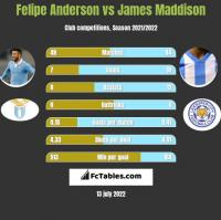Felipe Anderson vs James Maddison h2h player stats