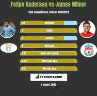 Felipe Anderson vs James Milner h2h player stats