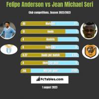 Felipe Anderson vs Jean Michael Seri h2h player stats