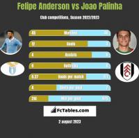 Felipe Anderson vs Joao Palinha h2h player stats
