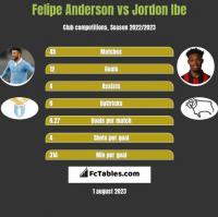 Felipe Anderson vs Jordon Ibe h2h player stats