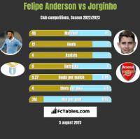 Felipe Anderson vs Jorginho h2h player stats