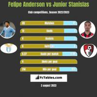 Felipe Anderson vs Junior Stanislas h2h player stats