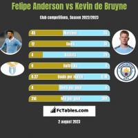 Felipe Anderson vs Kevin de Bruyne h2h player stats