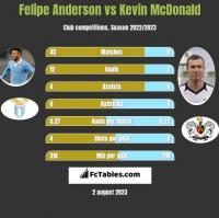 Felipe Anderson vs Kevin McDonald h2h player stats