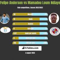 Felipe Anderson vs Mamadou Loum Ndiaye h2h player stats
