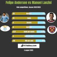 Felipe Anderson vs Manuel Lanzini h2h player stats