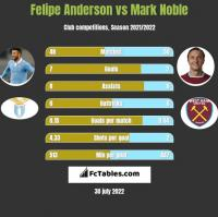 Felipe Anderson vs Mark Noble h2h player stats