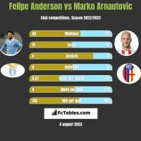 Felipe Anderson vs Marko Arnautovic h2h player stats