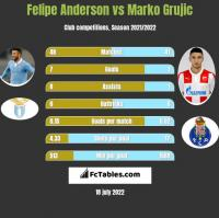 Felipe Anderson vs Marko Grujic h2h player stats